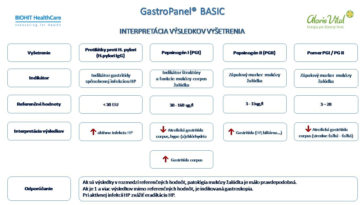 BIOHIT_GastroPanel_BASIC_interpretcia_vsledkov.jpg
